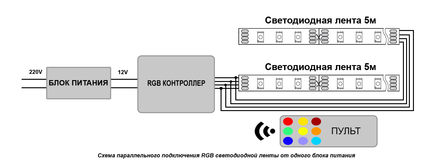 Схема параллельного подключения RGB светодиодной ленты от одного блока питания