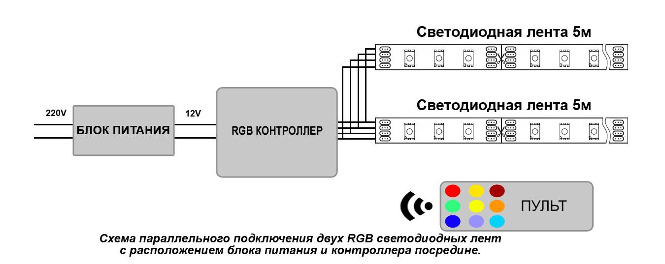 Схема подключения двух отрезков RGB ленты с расположением блока питания и контроллера посредине